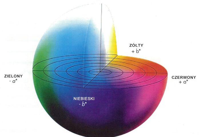kula kolorów cielab