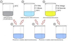 proces przygotowania powierzchni do galwanizacji